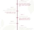 Červené víno - výroba na časové ose